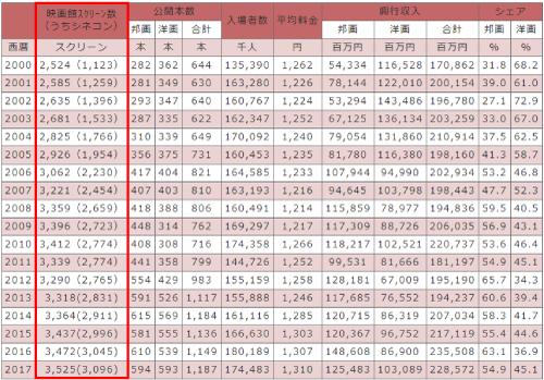 日本映画産業統計『映画館数の推移グラフ』